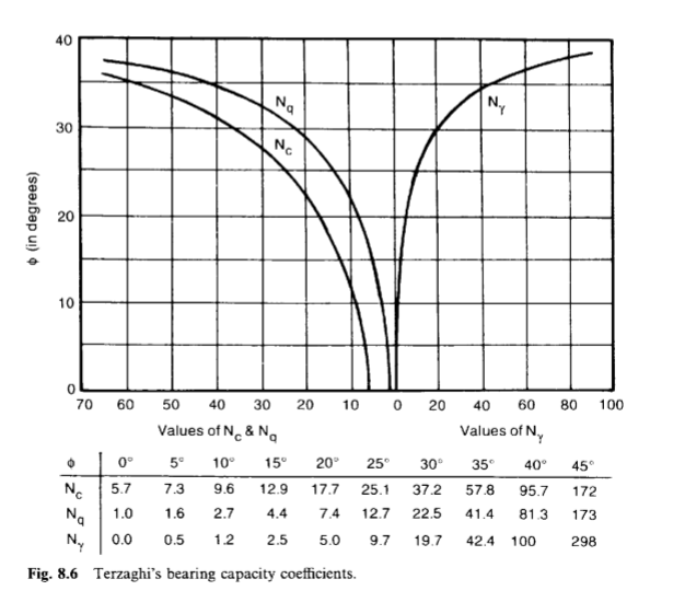 DETERMINATION OF SAFE BEARING CAPACITY OF SOIL WITHOUT PLATE LOAD TEST